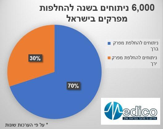 נתונים החלפות מפרקים בישראל