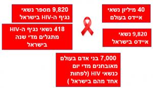 נתוני מחלת האיידס